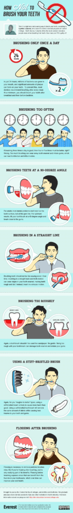 How to Brush Your Teeth Columbus Dentists